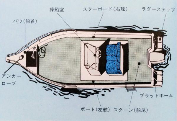 ボートダイビング お役立ち!船の用語集
